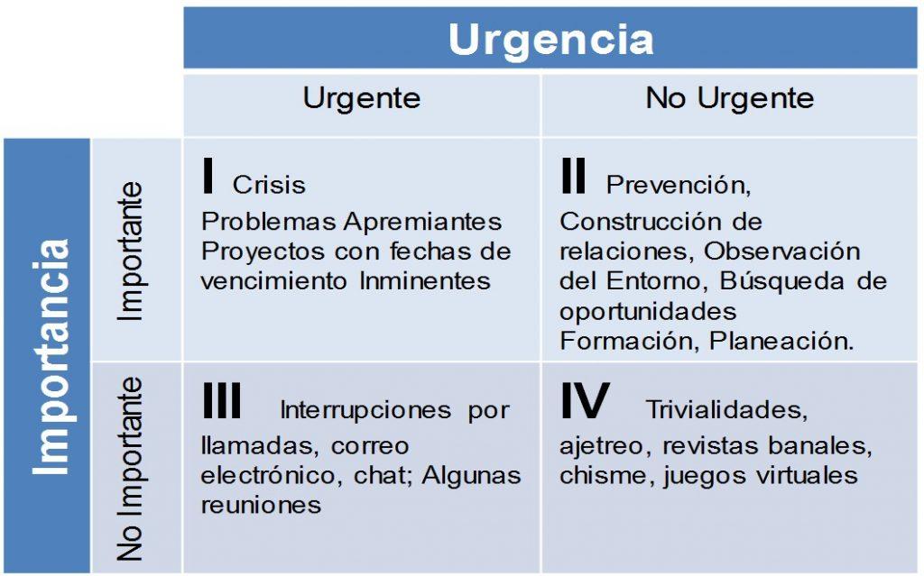 Matriz urgente e importante